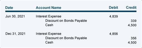 Amortizing Bond Discount Using the Effective Interest Rate ...