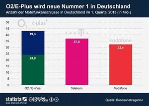 E Plus Telefonica Rechnung : telef nica deutschland kauft e plus ~ Themetempest.com Abrechnung