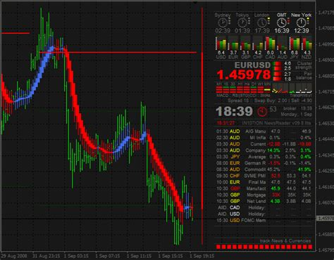 forex indicator intion news reader