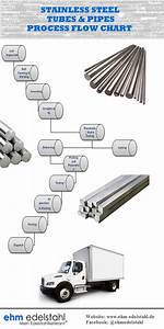 Process Flow Chart Of Stainless Steel Tubes  U0026 Pipes