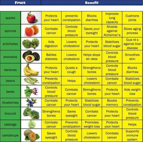 fruit nutrition facts ndrk nursing library  information centre