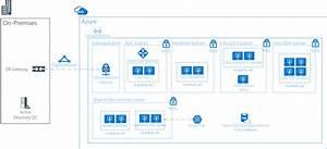 Azure Example Workloads