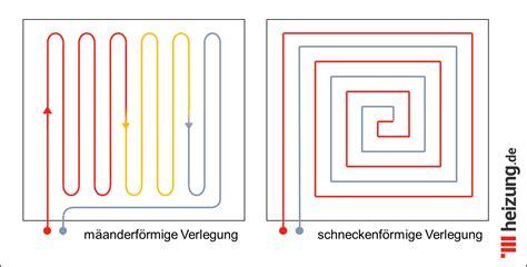 Fußbodenheizung Welcher Boden by Aufbau Der Fu 223 Bodenheizung Einfach Erkl 228 Rt Heizung De