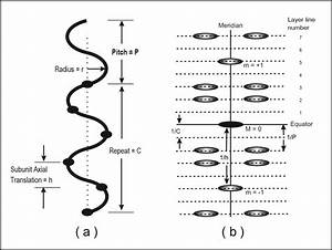 Helix - Small Angle Scattering