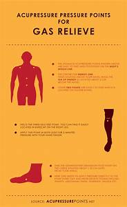 Acupressure Points For Gas Relieve Infographic