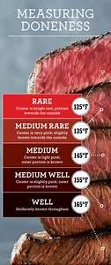 Measuring Steak Doneness Chart Steak Internal