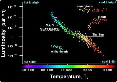 Hr Diagram In Celsiu where do we find white dwarfs on the h r diagram socratic