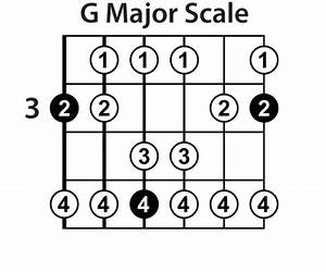 The Major Guitar Scale  U00bb Lead Guitar Lessons