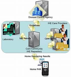 Care Management Profile
