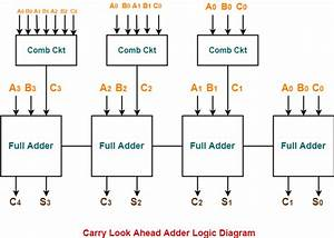 4 Bit Carry Look Ahead Adder Truth Table