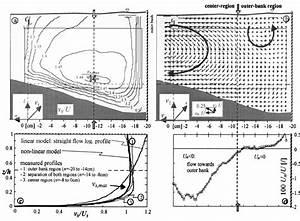 U0351 A  U0352 Isolines Of Downstream Velocity  V S    U    U0351 B  U0352 Vector Of