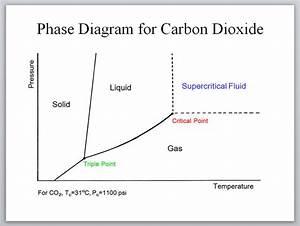 About Supercritical Fluids