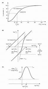 Thermodynamic Factors