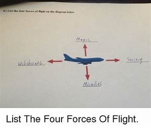 4 List The Four Forces Of Flight On The Diagram Below Mag