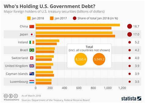 This Infographic Examines How Much Theu S Debt Who Exactly Does Hold The Us Debt Infographic