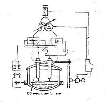 advantages  dc electric arc furnace electrodes furnace electrodes