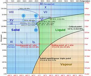 Water U0026 39 S Phase Diagram  From The Notion Of Thermodynamics