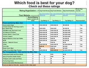 cat food ratings dod food reviews