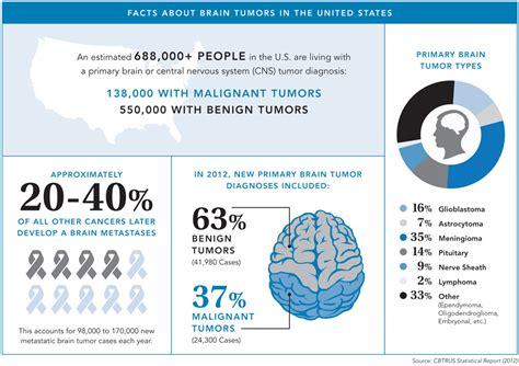 brain tumor facts san diego brain tumor foundation