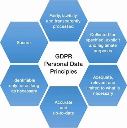 Gdpr Principles Personal Audit Compliance Auditing