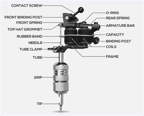 Rotary Machine Diagram by A Heated Debate Coil Machines Versus Rotary Machines