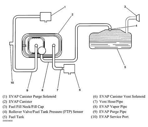 Chevy Vacuum Diagram Cannidter Engine Auto