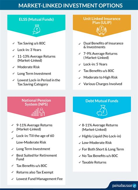 What's the difference between stock options and stock options? 13 Best Investment Options - Compare Returns & Risk and ...