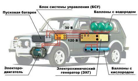 Химический каталог применение водорода для автомобильных двигателей стр 1