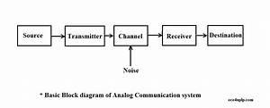 Basic Block Diagram Of Analog Communication System