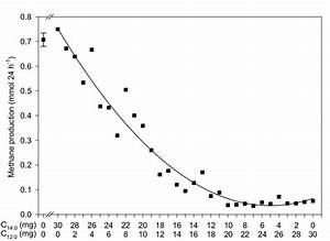 Effect Of Increasing Amounts Of C 12 0  Mg  X  In A