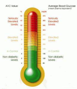 hemoglobin ac diabetes healthy solutions