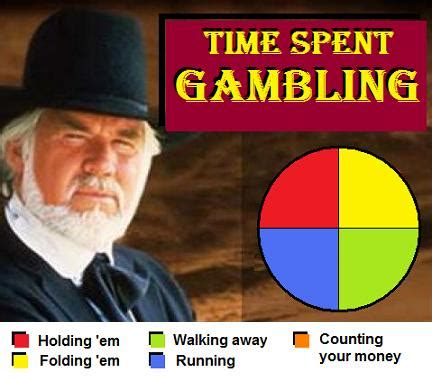 Kenny Rogers Meme - when is it the right time to play kenny rogers the gambler savage henry independent times