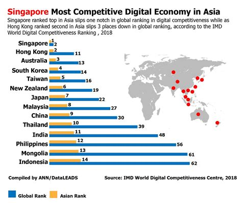 Singapore has the most competitive digital economy in Asia ...