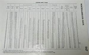 Copper Wire Resistance Chart  U2013 Unouda