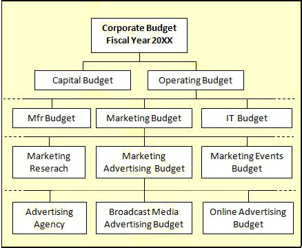 plan create  budgets budget variance analysis