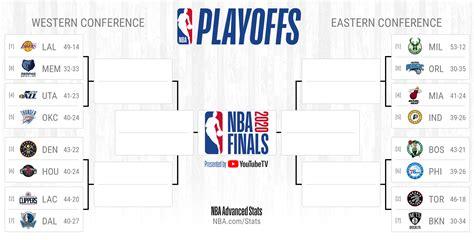 Printable NBA Playoffs bracket for the 2020 postseason ...