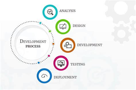 Web Development Company by Web Development Company Gt Website Development Services