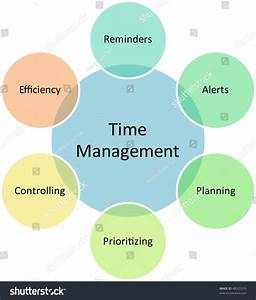 Time Management Business Strategy Concept Diagram Stock