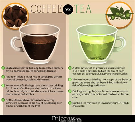 The level of oxidation turns tea leaves from green to brown to black. Is Coffee Good or Bad For You? - DrJockers.com