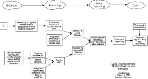 Logic Diagram How To by Logic Diagram Of Hubble