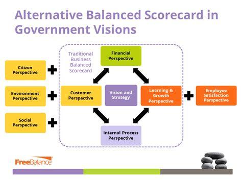 freebalance  government wellbeing balanced scorecard