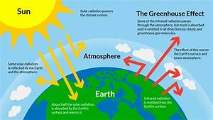 Diagram Of The Greenhouse Effect : science u home solar oven s 39 mores experiment ~ A.2002-acura-tl-radio.info Haus und Dekorationen