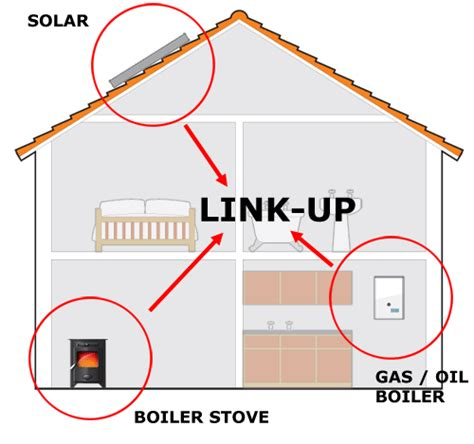 linked heating system link  central heating systems