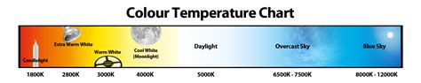led color temperature chart what is the best color temperature iris software