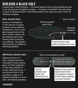 Buchi neri: la radiazione di Hawking, teorie o fatti ...