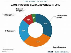 Mobile Games Make More Money Than Console Games And PC