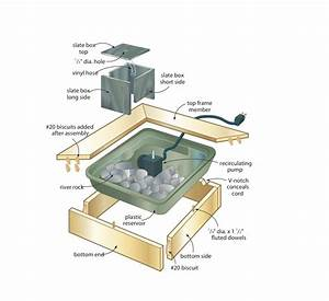 Tabletop fountain woodworking plans - WoodShop Plans