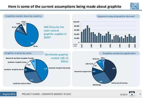 project shi mo  study   global graphite market