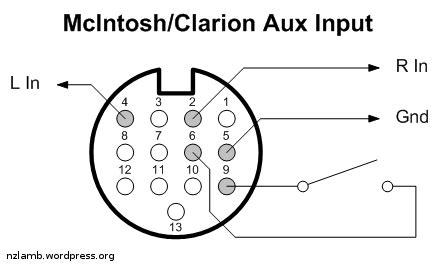 clarion aux input  blog