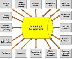 Demand Forecast Replenish Distribution   SMC Solutions, LLC